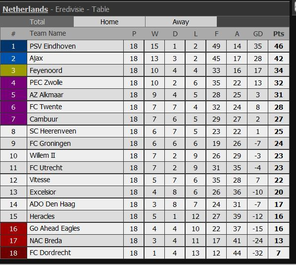 We invite you to check Cambuur and FC Dordrecht match statistict (Tab  Stats->Match statistics), where you will find out who is the best scorer.